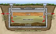 Septic Tanks Cleaning Experts in Melbourne